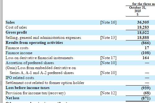 davids tea financial sheet